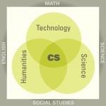 Tech-Science-Hum VennDiagram