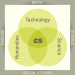 Tech-Science-Hum VennDiagram