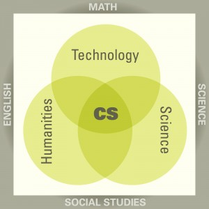The current focus in accountability testing is on the 4 academic areas of math, science, English and Social Studies, which leaves out computing, engineering, creative design and algorithmic thinking.